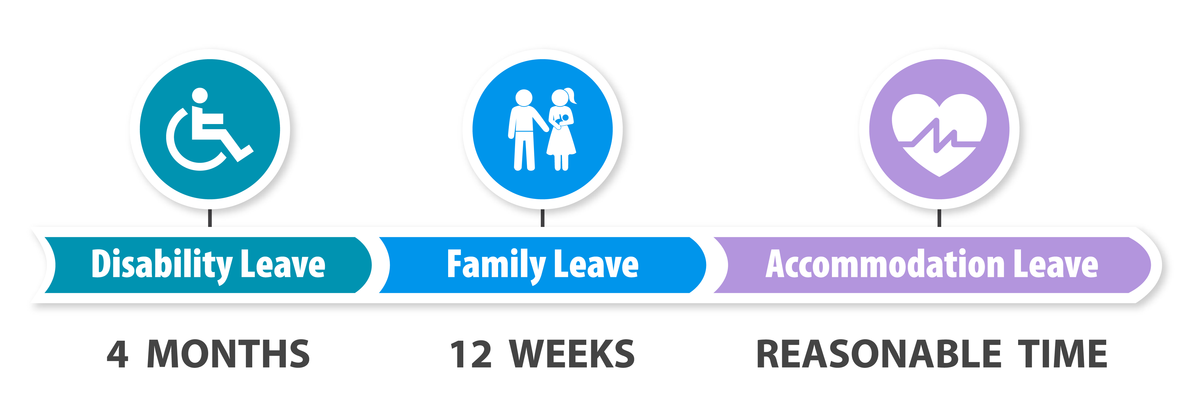 Chart Illustrating Maternity Leave Time Off in California