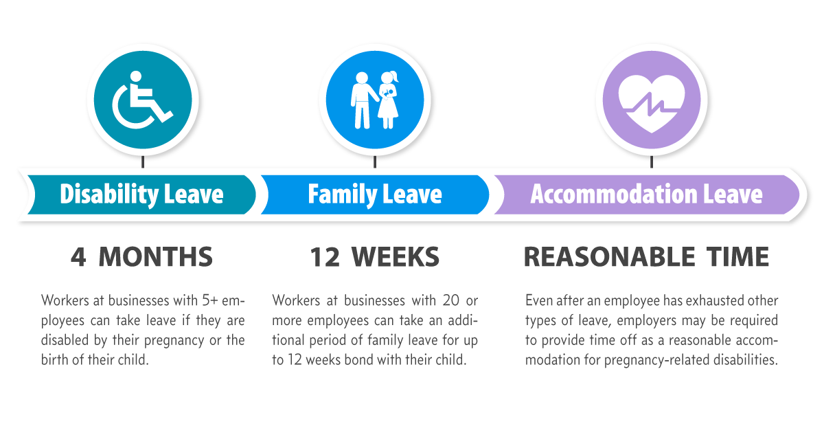 Maternity Leave Law in California: A Guide to Mom's Rights (2019)